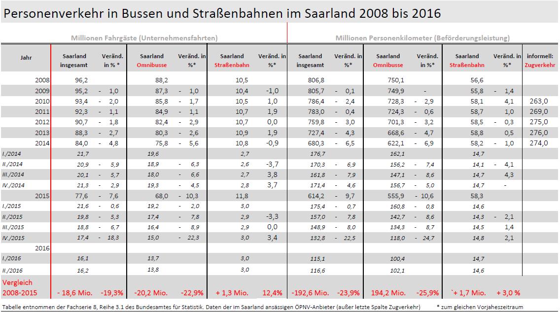 bild-befoerderte-personen-2008-2016-end-neu