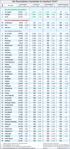 Saarland-Ranking II: St. Ingbert mit Abstand die finanzstärkste Gemeinde